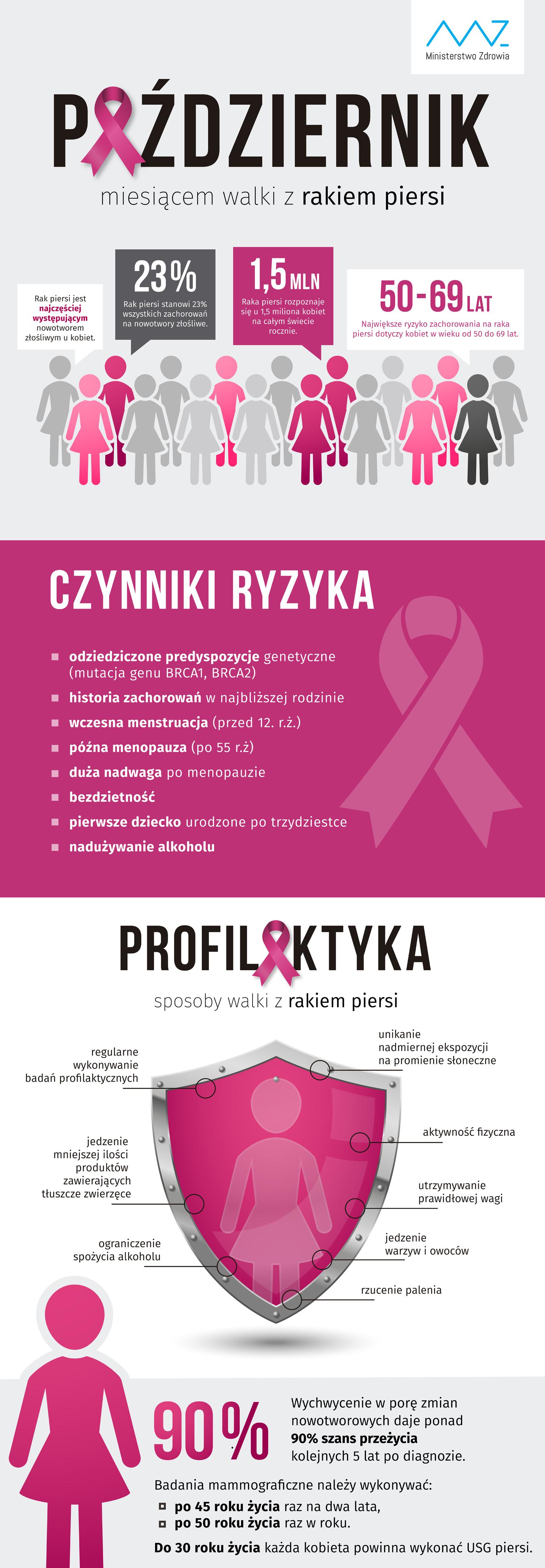 infografika-pofilaktyka-raka-piersi-01-1